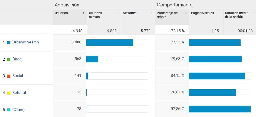 Google Analytics te muestra dónde vienen tus visitantes y cual es su comportamiento