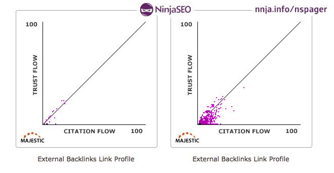 Trust Flow y Citation Flow Graficas
