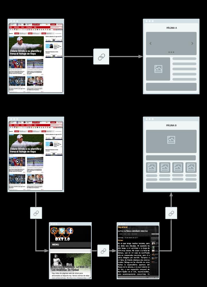 Los enlaces directos o indirectos determinan el Trust Flow
