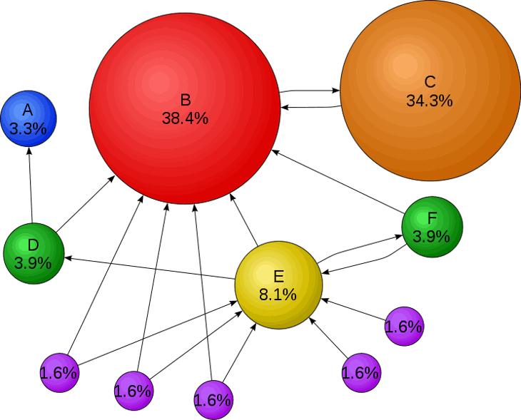 Una representación gráfica del PageRank