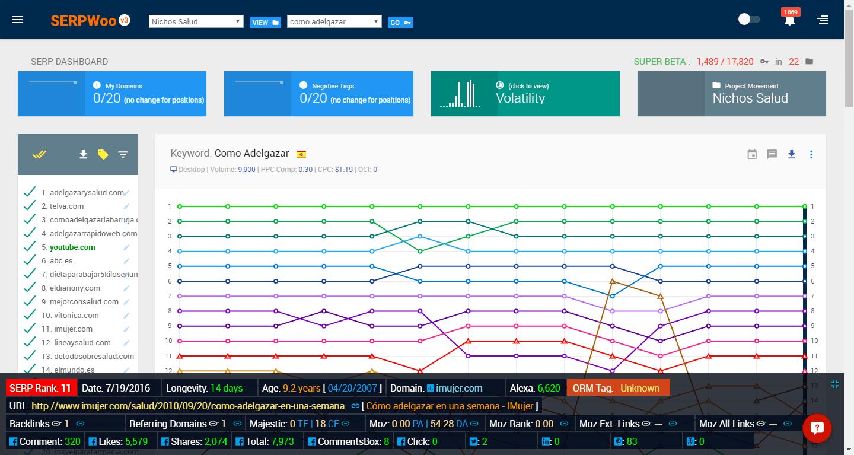 SERPWoo, herramienta para ORM, monitorizar Keywords y Nichos enteros
