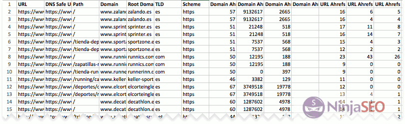 Informe de métricas de Ahrefs en URL Profiler