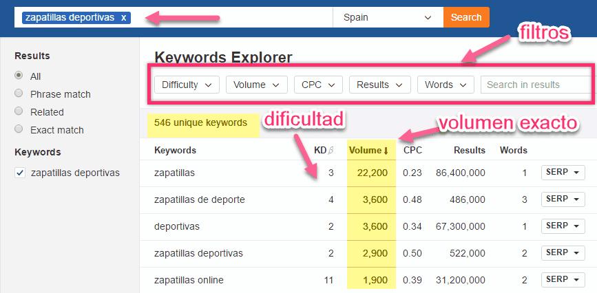 El Keyword Explorer de Ahrefs muestra el volumen exacto de búsquedas