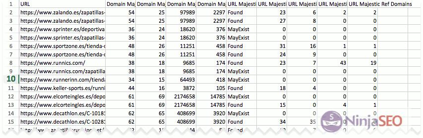 Resultados de Majestic con URL Profiler
