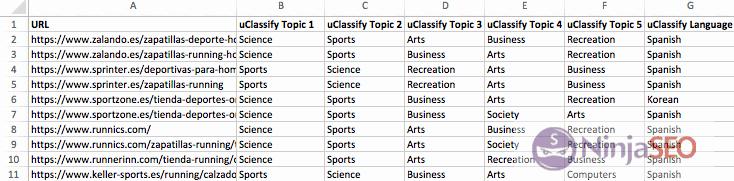 Resultados de uClassify en URL Profiler