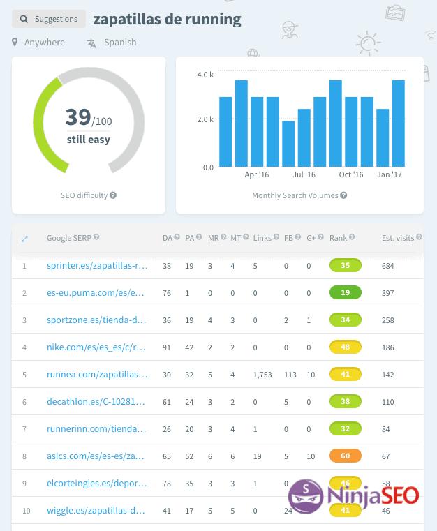kwfinder análisis de dificultad para posicionar keywords opt
