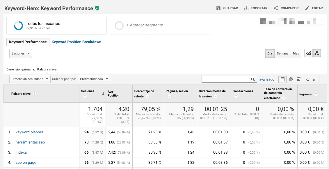 Comportamiento de tus keywords orgánicas con Keyword Hero