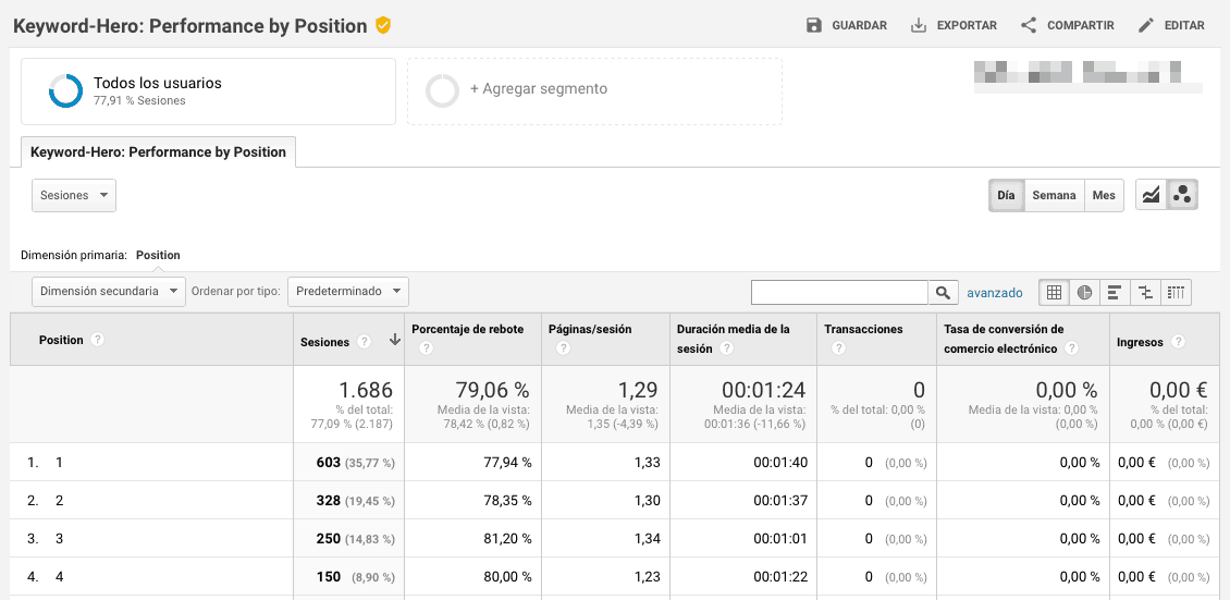 Comportamiento de tus keywords posicionadas con Keyword Hero