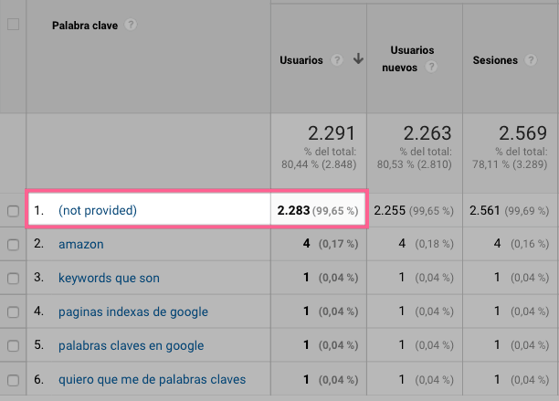 Cuenta de Google analytics con keywords not provided