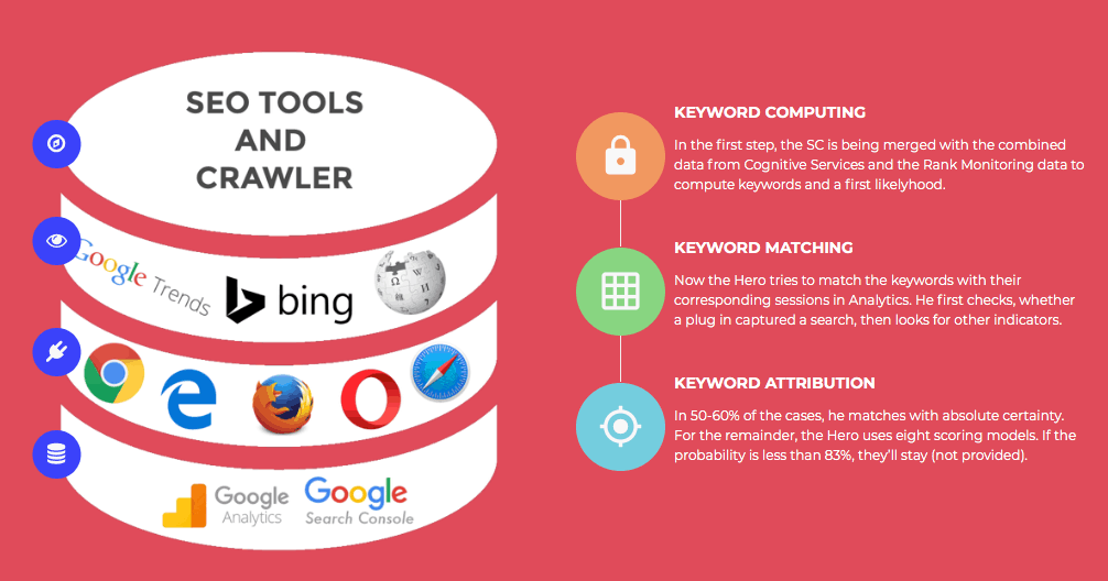 Keyword Hero te muestra tus keywords usando varias fuentes