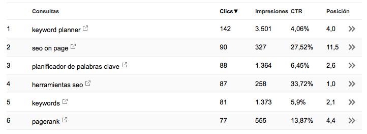 Keywords en Search Console