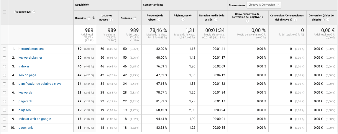 Keywords en una cuenta de Google Analytics con Keyword Hero
