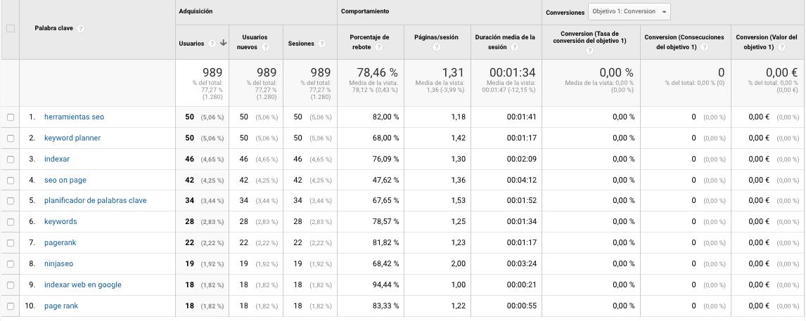 Keywords en una cuenta de Google Analytics con Keyword Hero