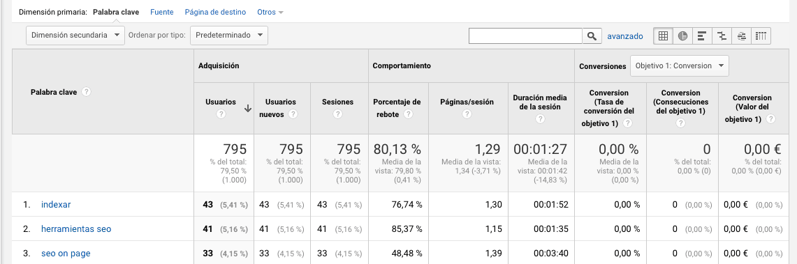 Tus Keywords con sus métricas en Google Analytics gracias a Keywords Hero