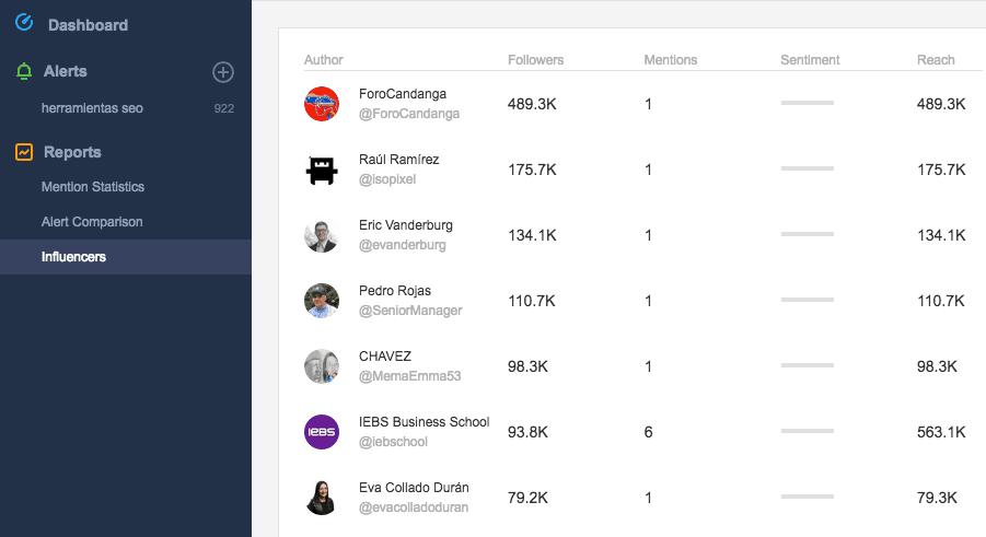 Awario te facilita encontrar a los influencers más adecuados para cada proyecto.
