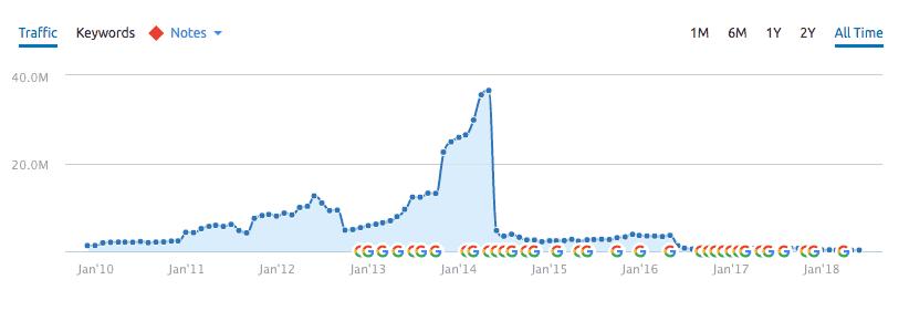 Ejemplo de sitio web penalizado por Google en SEMRush