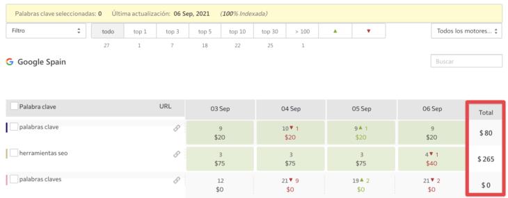 se ranking facturación basada en resultados se ranking