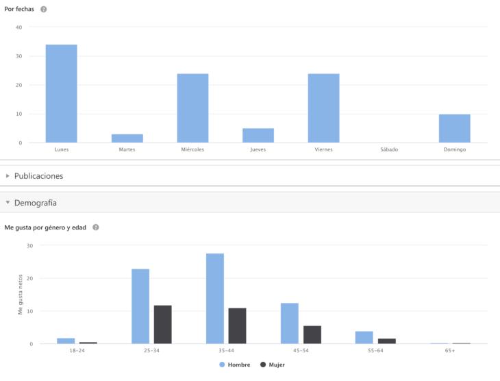 se ranking social media métricas de facebook org